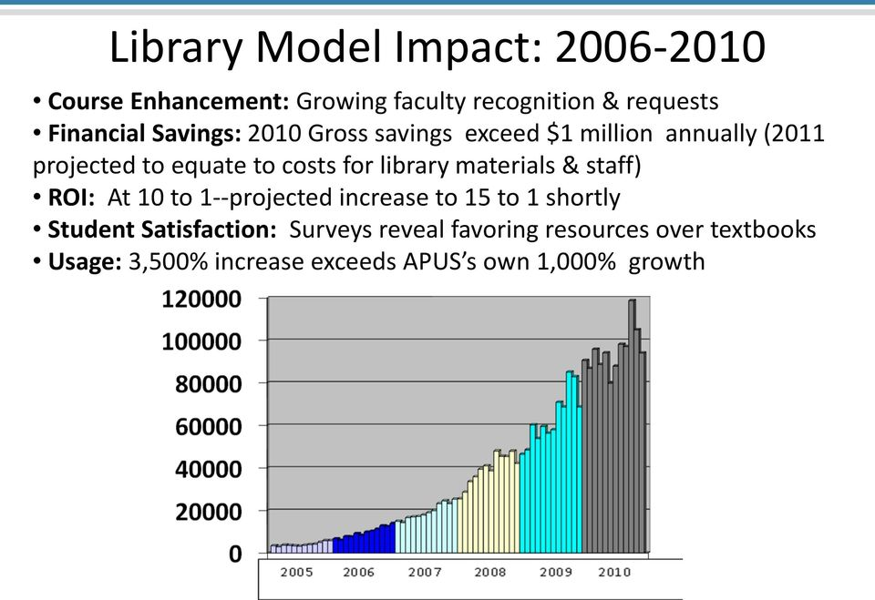library materials & staff) ROI: At 10 to 1--projected increase to 15 to 1 shortly Student