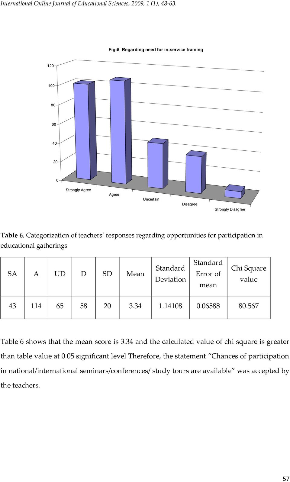 Categorization of teachers responses regarding opportunities for participation in educational gatherings SA A UD D SD Mean Deviation Error of mean Chi Square value 43 114 65