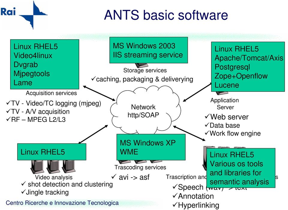 deliverying Network http/soap MS Windows XP WME Trascoding services Linux RHEL5 Apache/Tomcat/Axis Postgresql Zope+Openflow Lucene Application Server Web server