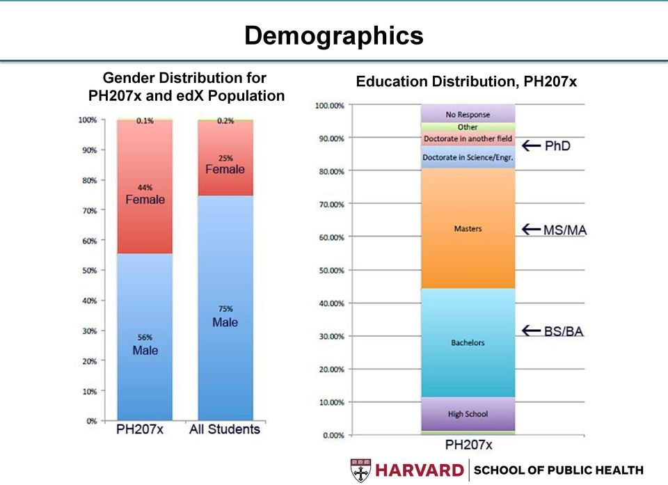 and edx Population