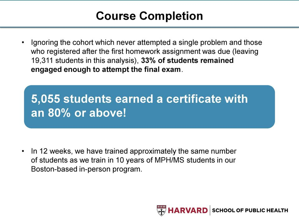 enough to attempt the final exam. 5,055 students earned a certificate with an 80% or above!
