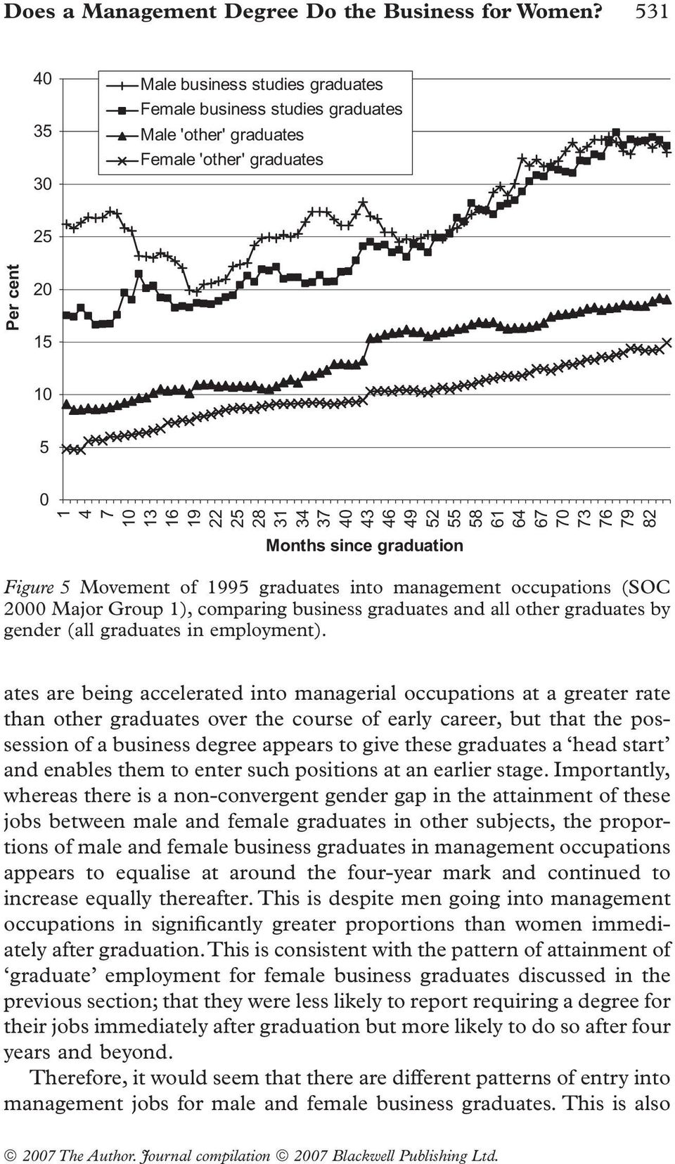 52 55 58 61 64 67 70 73 76 79 82 Months since graduation Figure 5 Movement of 1995 graduates into management occupations (SOC 2000 Major Group 1), comparing business graduates and all other graduates