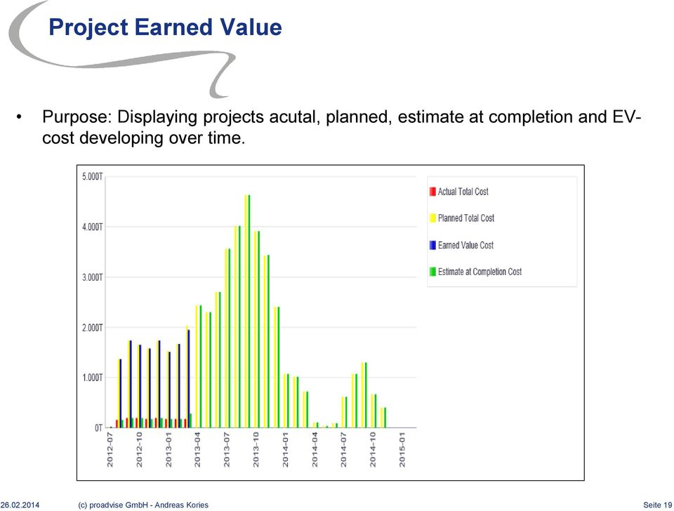 completion and EVcost developing over time.