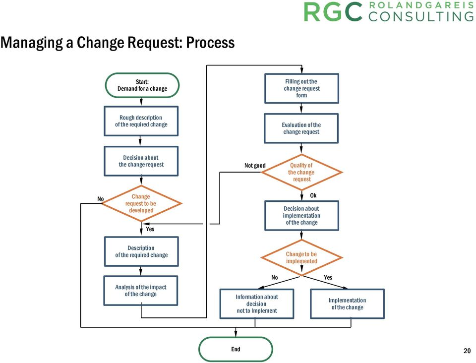 Change request to be developed Yes Ok Decision about implementation of the change Description of the required change Change to