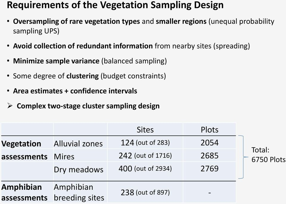 constraints) Area estimates + confidence intervals Complex two-stage cluster sampling design Sites Plots Vegetation Alluvial zones 124 (out of 283)