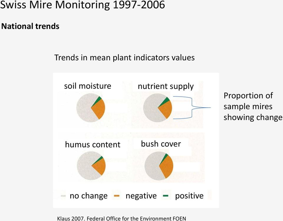of sample mires showing change humus content bush cover no change