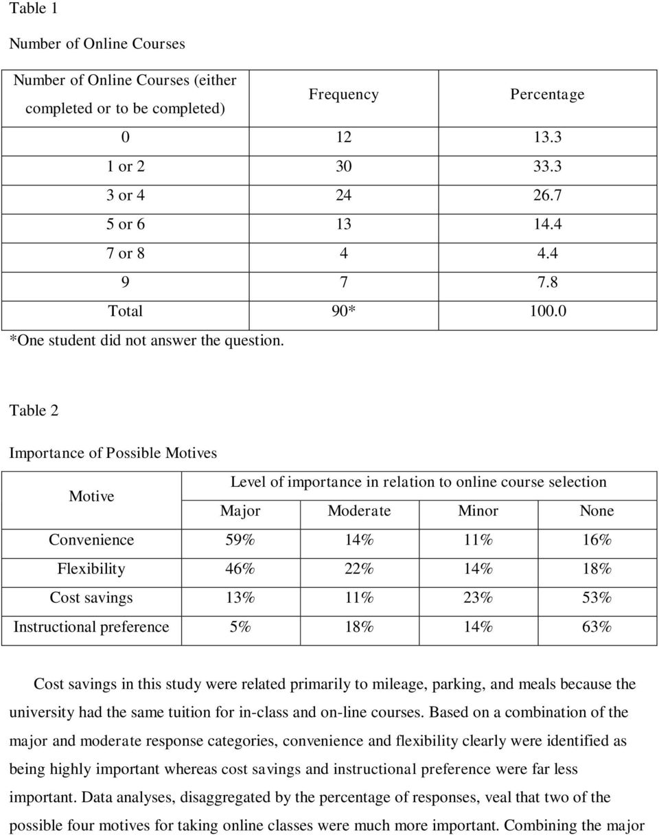 Table 2 Importance of Possible Motives Motive Level of importance in relation to online course selection Major Moderate Minor None Convenience 59% 14% 11% 16% Flexibility 46% 22% 14% 18% Cost savings