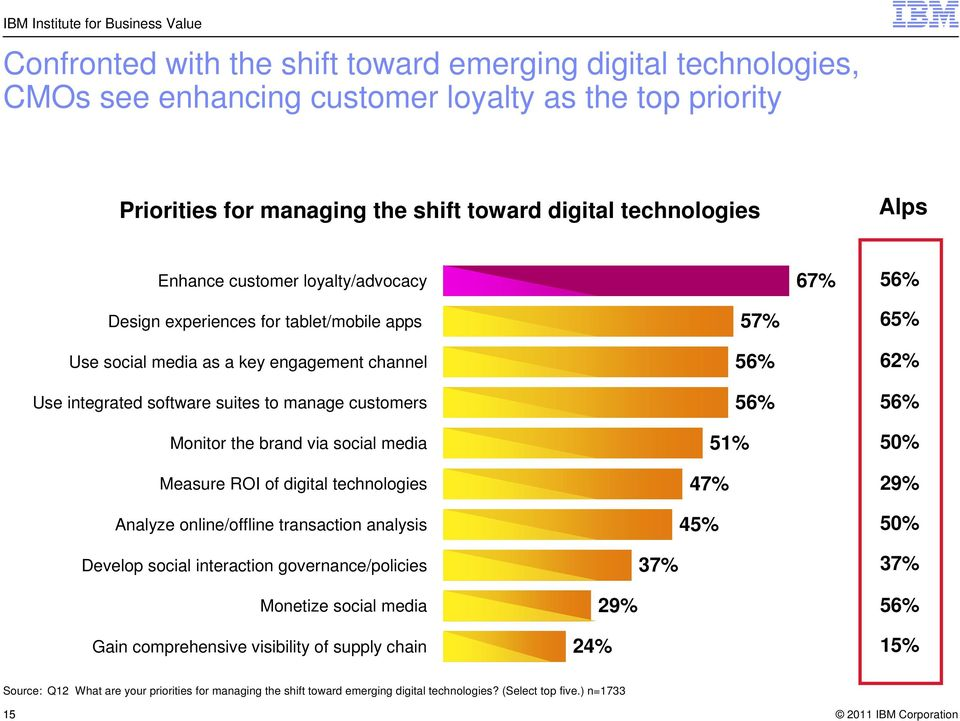 social media Measure ROI of digital technologies Analyze online/offline transaction analysis 57% 56% 56% 51% 47% 45% 65% 62% 56% 50% 29% 50% Develop social interaction governance/policies 37% 37%