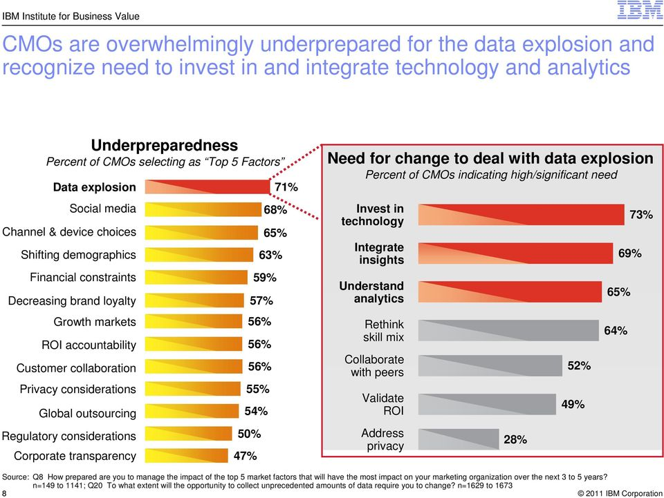 collaboration 56% Privacy considerations 55% Global outsourcing 54% Regulatory considerations 50% Corporate transparency 47% Need for change to deal with data explosion Percent of CMOs indicating