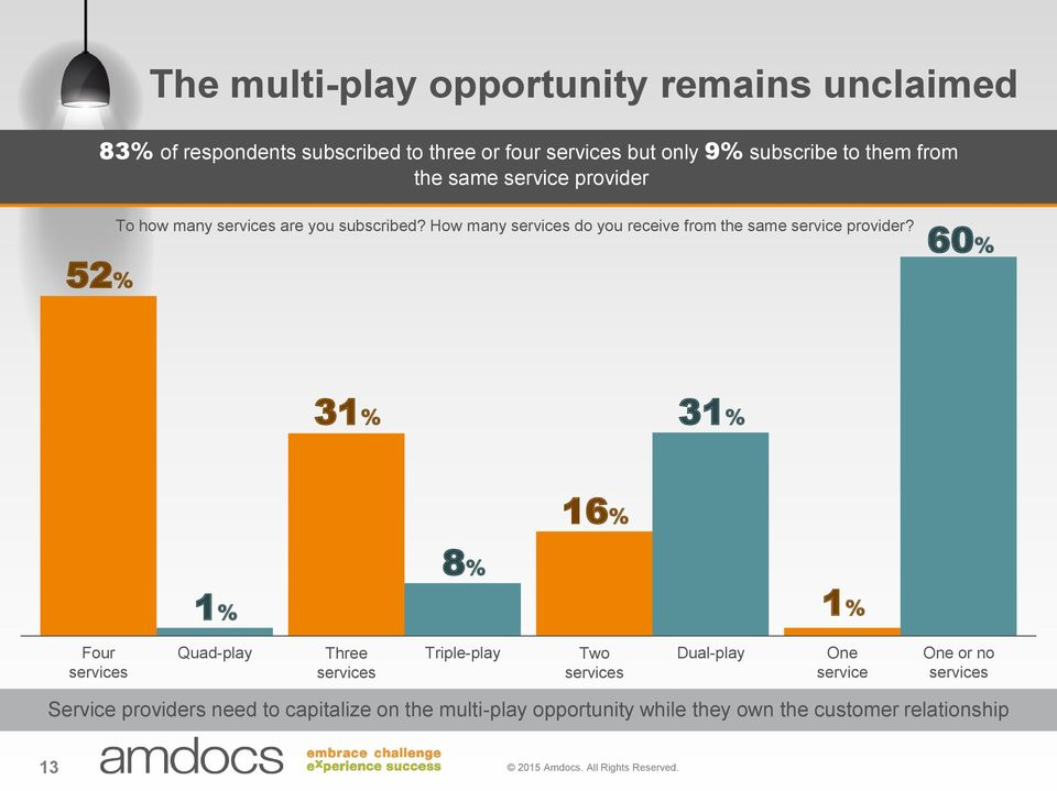 60% 31% 31% 16% 8% 1% 1% Four services Quad-play Three services Triple-play Two services Dual-play One service One or no services