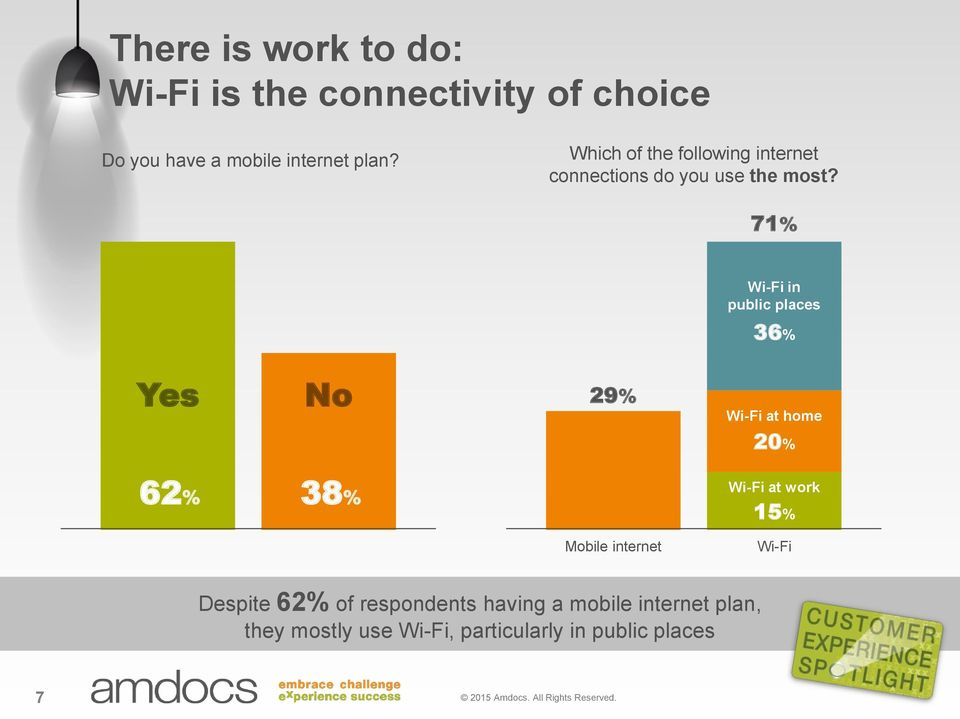 71% Wi-Fi in public places 36% Yes No 29% Wi-Fi at home 20% 62% 38% Wi-Fi at work 15% Mobile internet