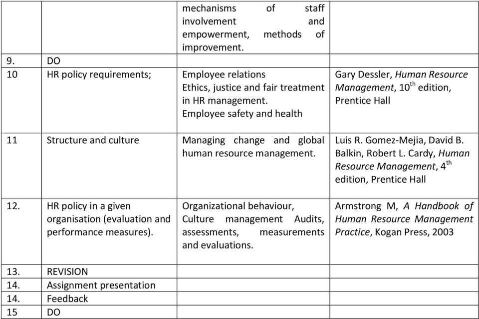 Gomez-Mejia, David B. Balkin, Robert L. Cardy, Human Resource Management, 4 th edition, 12. HR policy in a given organisation (evaluation and performance measures). 13. REVISION 14.