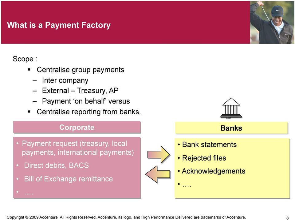 Corporate Payment request (treasury, local payments, international payments) Direct debits, BACS Bill of Exchange