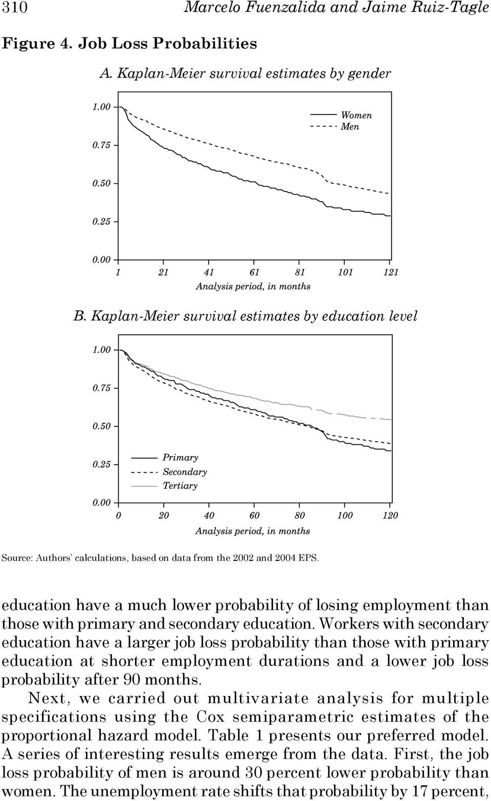 education have a much lower probability of losing employment than those with primary and secondary education.