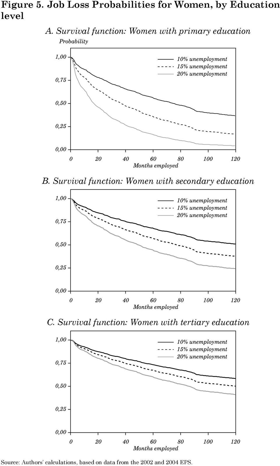 Survival function: Women with secondary education C.