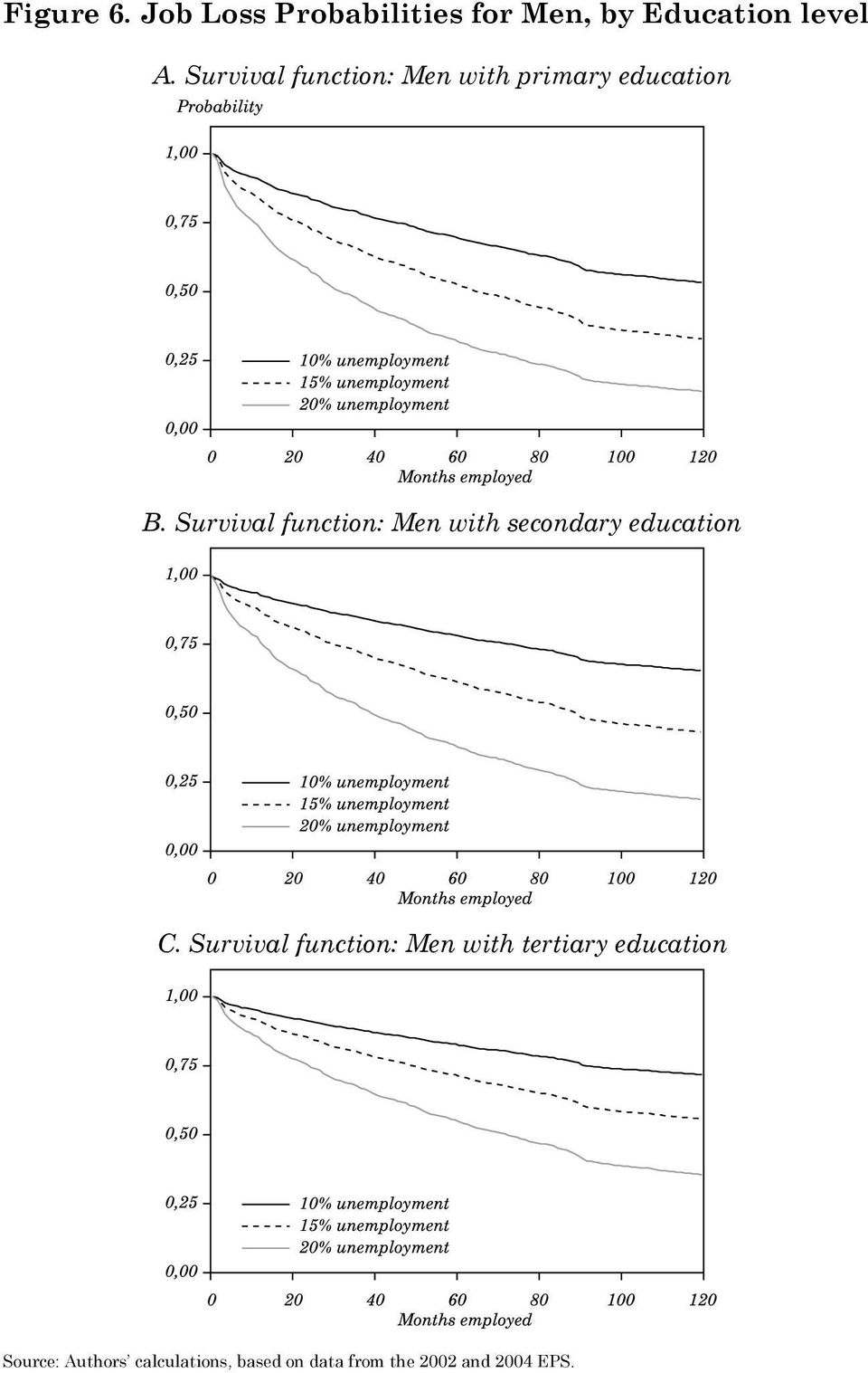 Survival function: Men with secondary education C.