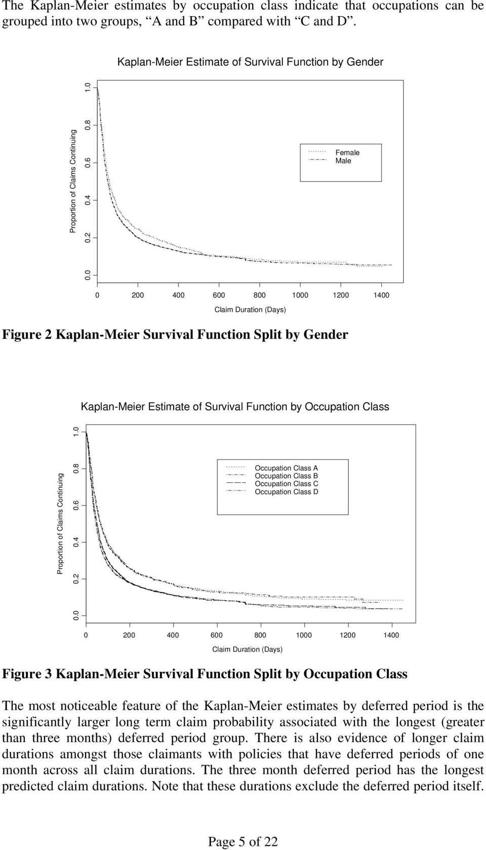 Class A Occupation Class B Occupation Class C Occupation Class D Figure 3 Kaplan-Meier Survival Function Split by Occupation Class The most noticeable feature of the Kaplan-Meier estimates by