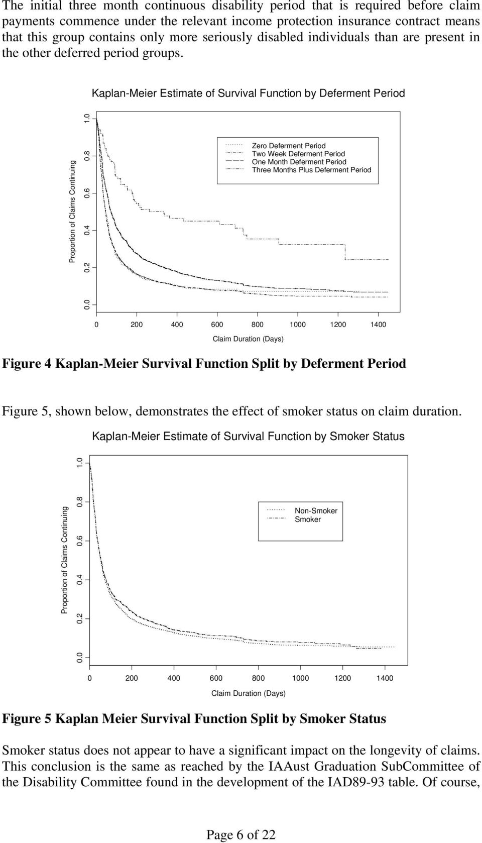 Kaplan-Meier Estimate of Survival Function by Deferment Period Zero Deferment Period Two Week Deferment Period One Month Deferment Period Three Months Plus Deferment Period Figure 4 Kaplan-Meier