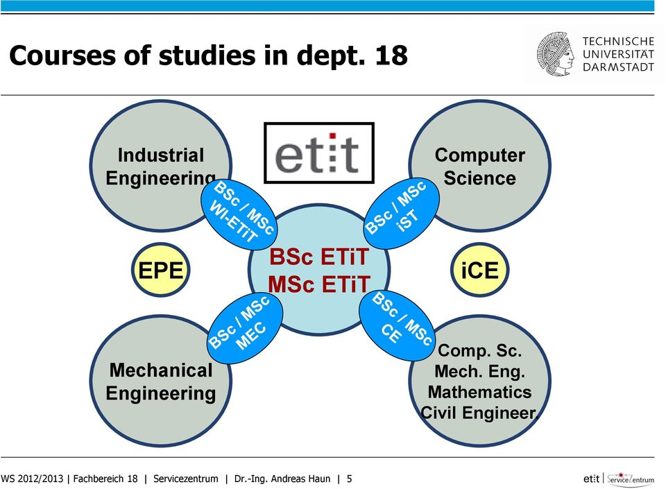 MSc ETiT ice Mechanical Engineering Comp. Sc. Mech. Eng. Mathematics Civil Engineer.