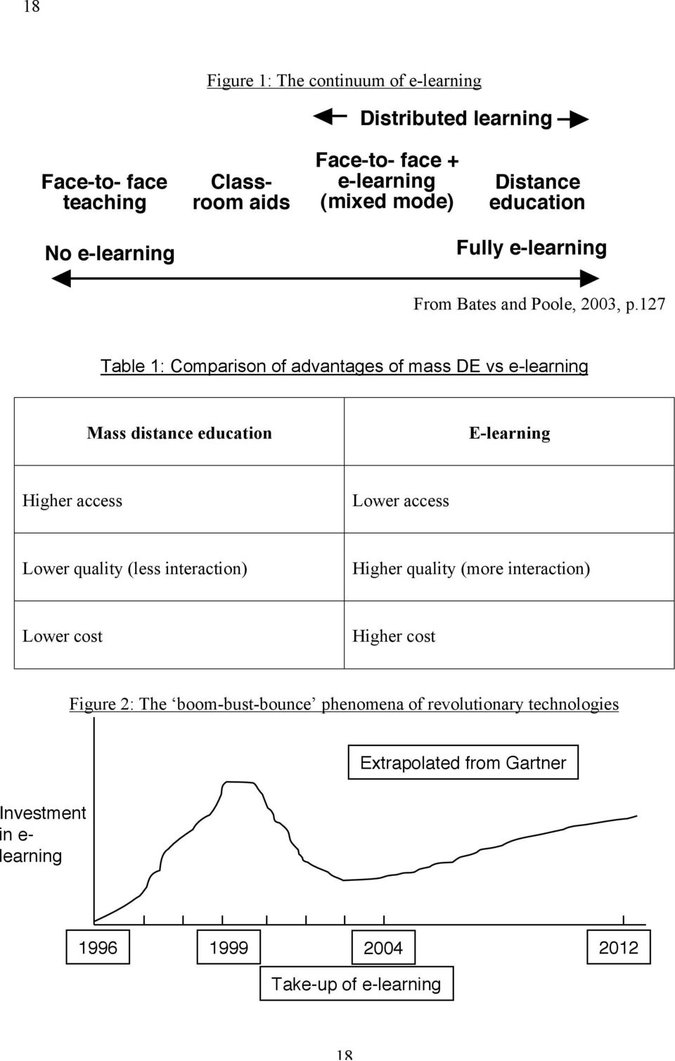 127 Table 1: Comparison of advantages of mass DE vs e-learning Mass distance education E-learning Higher access Lower access Lower quality (less