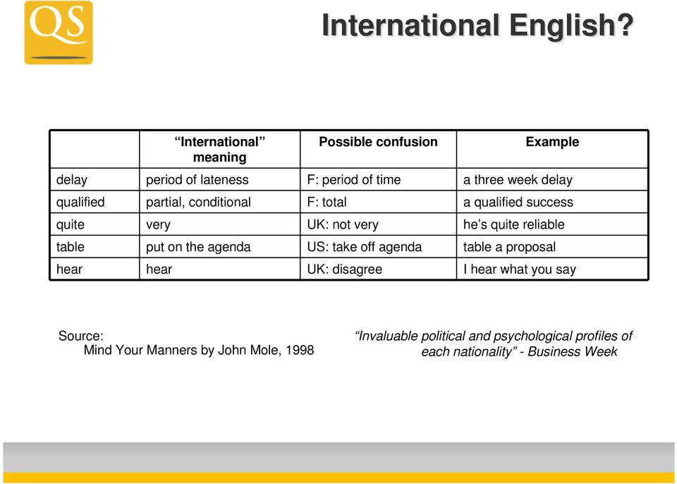 qualified partial, conditional F: total a qualified success quite very UK: not very he s quite reliable table put on