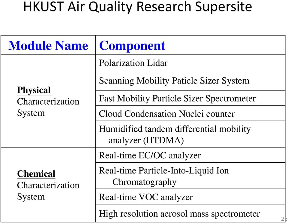 Cloud Condensation Nuclei counter Humidified tandem differential mobility analyzer (HTDMA) Real-time EC/OC