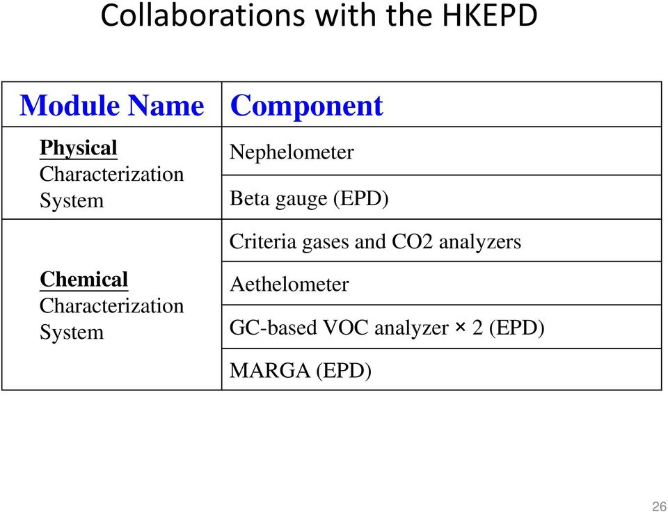 (EPD) Chemical Characterization System Criteria gases and