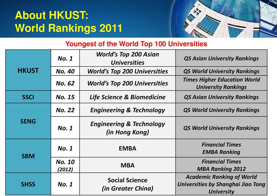 15 Life Science & Biomedicine QS Asian University Rankings SENG No. 22 Engineering & Technology QS World University Rankings No.