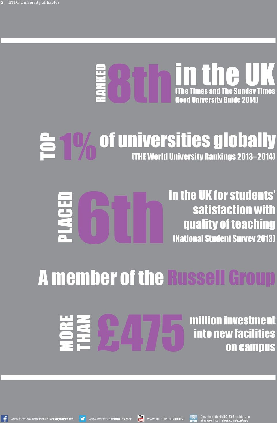 Student Survey 2013) A member of the Russell Group MORE THAN 475 million investment into new facilities on campus www.facebook.