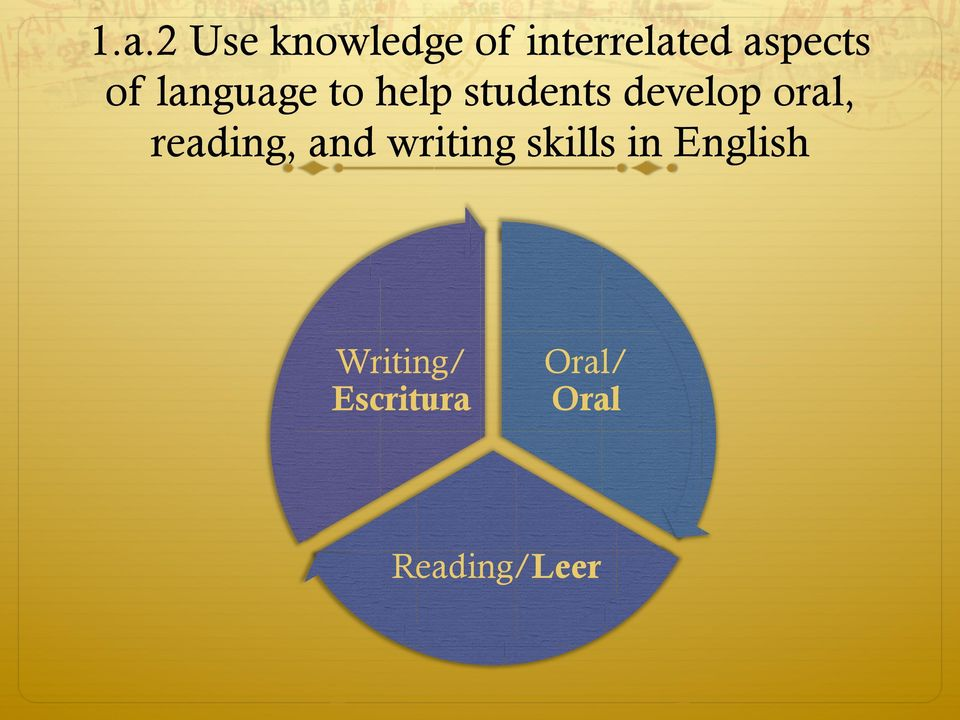 develop oral, reading, and writing skills