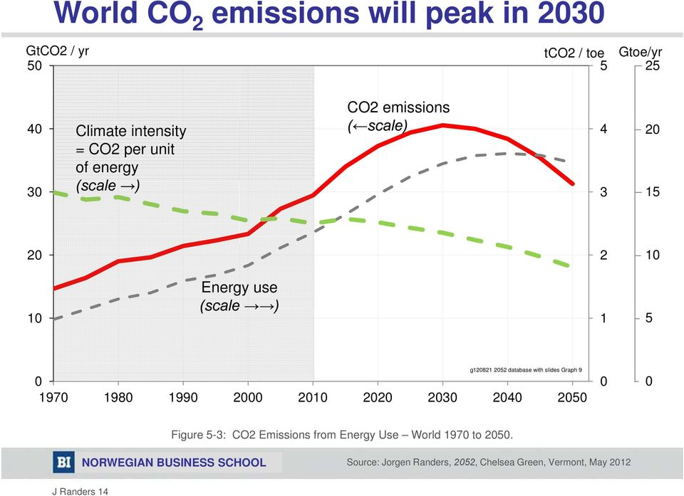 g12821 252 database with slides Graph 9 197 198 199 2 21 22 23 24 25 Figure 5-3: CO2 Emissions from
