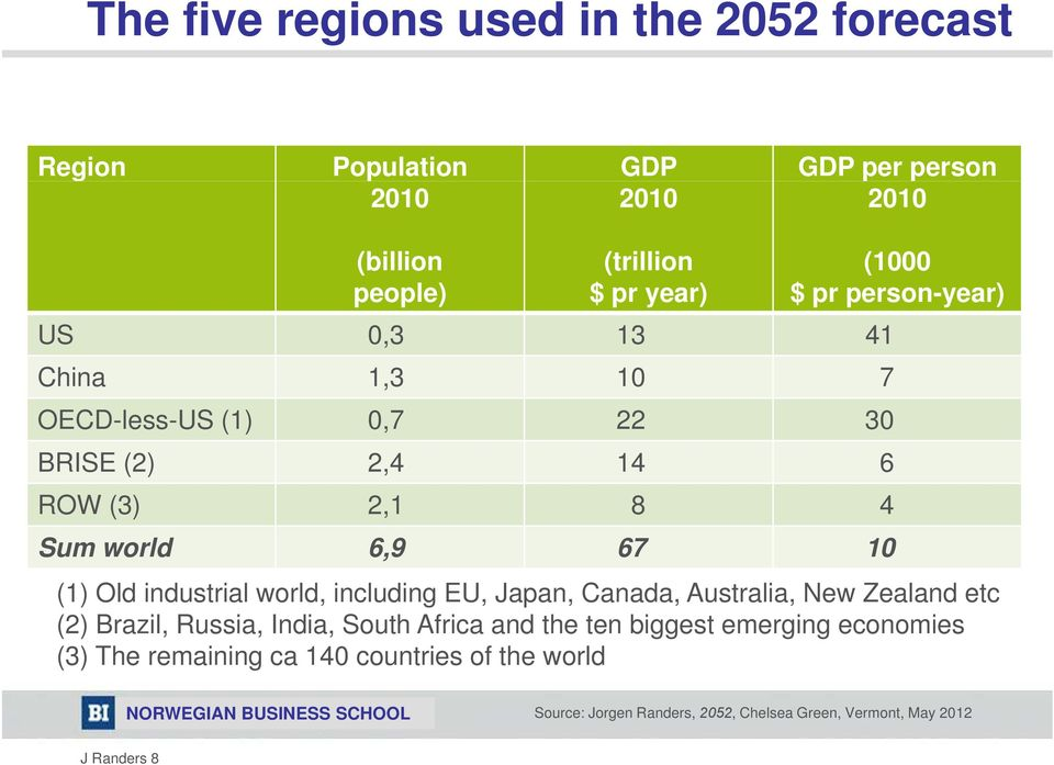 industrial world, including EU, Japan, Canada, Australia, New Zealand etc (2) Brazil, Russia, India, South Africa and the ten biggest