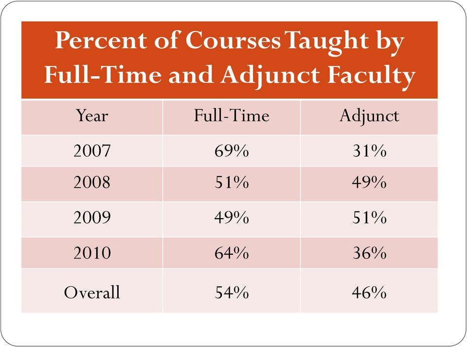 Full-Time Adjunct 2007 69% 31% 2008