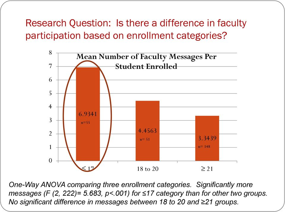 3439 n= 148 0 17 18 to 20 21 One-Way ANOVA comparing three enrollment categories.