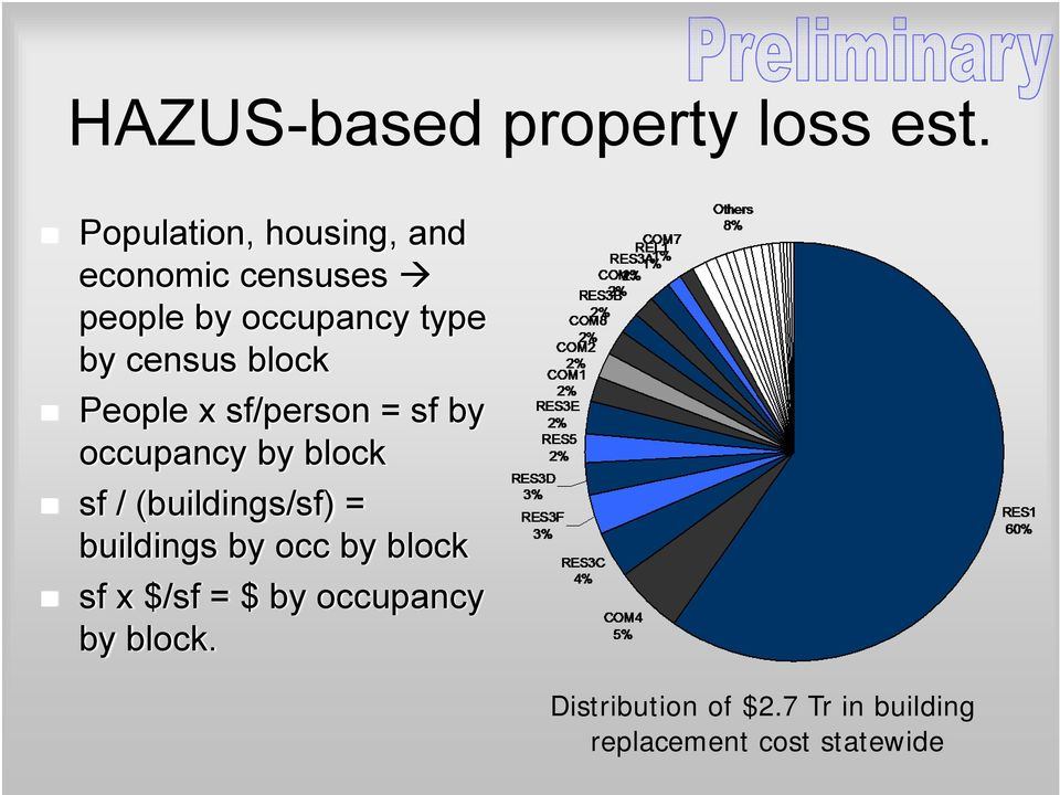 census block People x sf/person = sf by occupancy by block sf /
