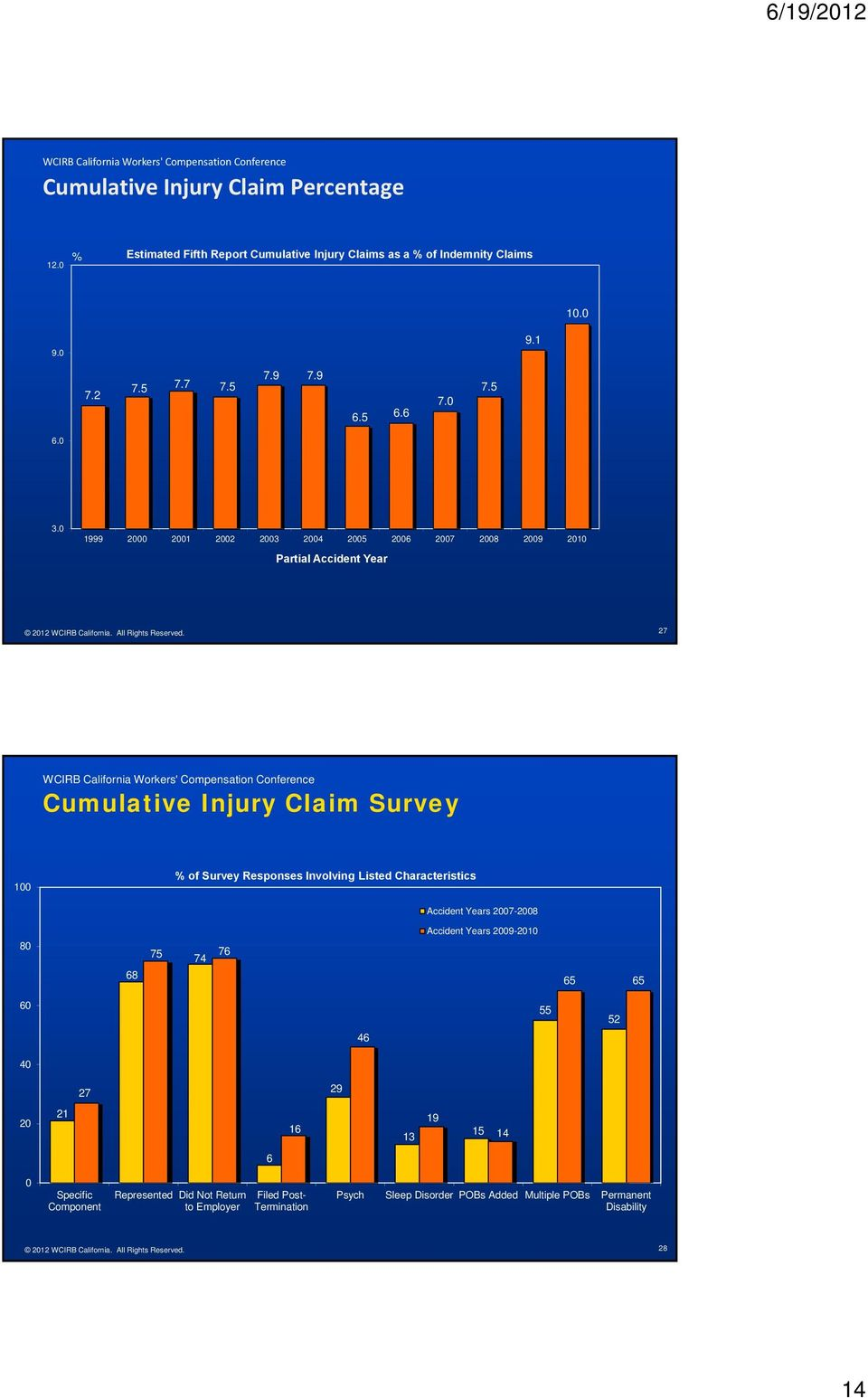 27 Cumulative Injury Claim Survey 1 % of Survey Responses Involving Listed Characteristics s 27-28 8 68 75 76 74 s 29-21 65 65 6 55 52 46 4 27 29 2 21 16 13
