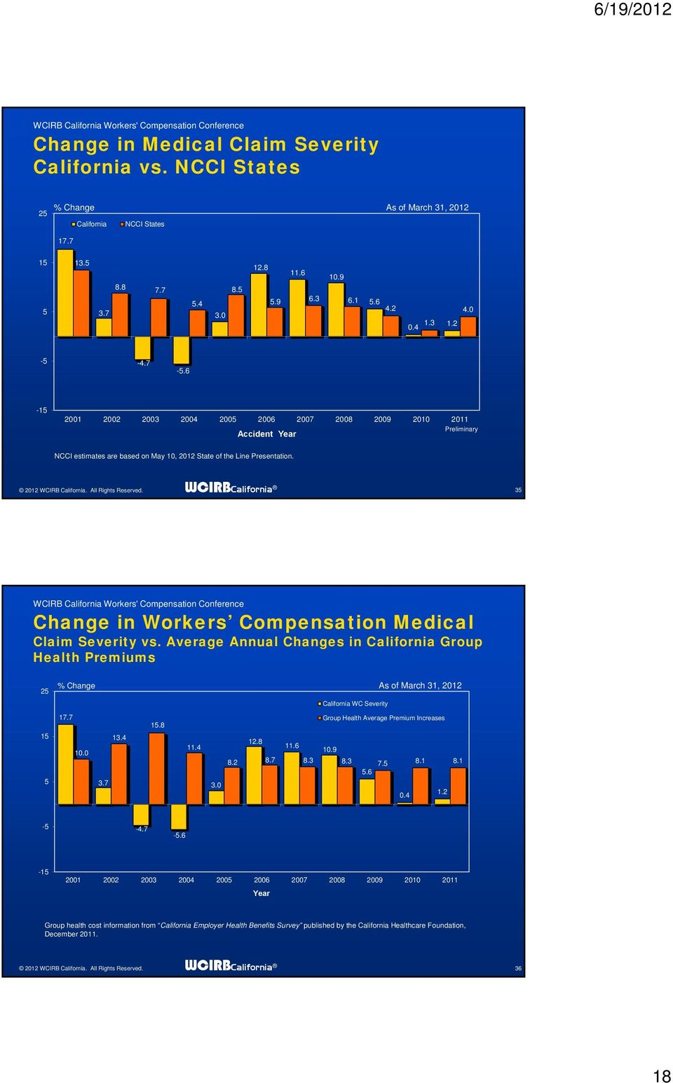 WCIRBCalifornia 35 Change in Workers Compensation Medical Claim Severity vs. Average Annual Changes in California Group Health Premiums 25 5 % Change As of March 31, 212 California WC Severity 17.