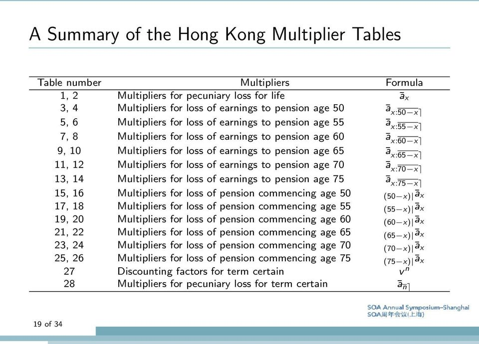 Multipliers for loss of earnings to pension age 70 ā x:70 x 13, 14 Multipliers for loss of earnings to pension age 75 ā x:75 x 15, 16 Multipliers for loss of pension commencing age 50 (50 x) ā x 17,