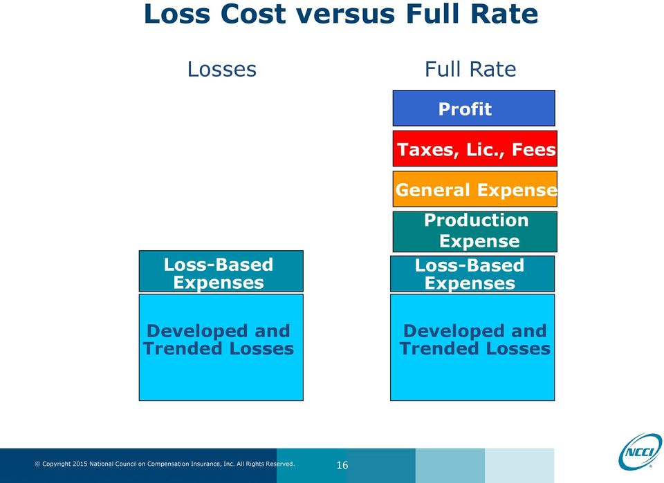 , Fees Loss-Based Expenses Developed and Trended