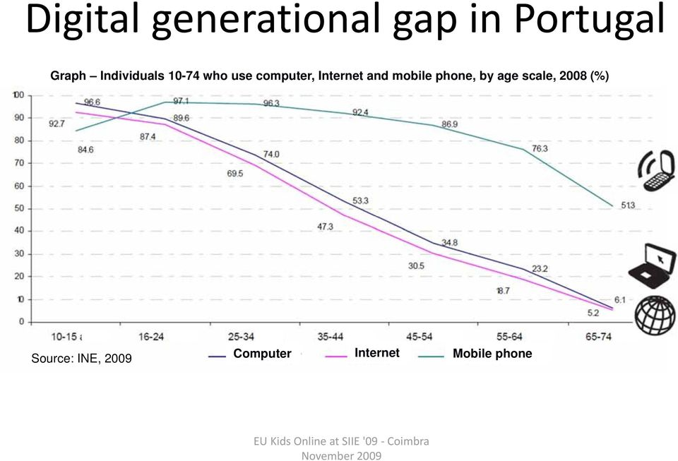 and mobile phone, by age scale, 2008 (%)