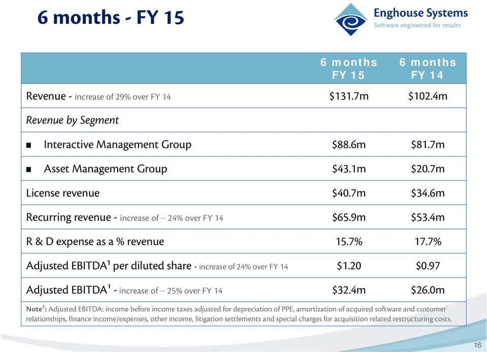7% Adjusted EBITDA¹ per diluted share - increase of 24% over FY 14 $1.20 $0.97 Adjusted EBITDA¹ - increase of ~ 25% over FY 14 $32.4m $26.