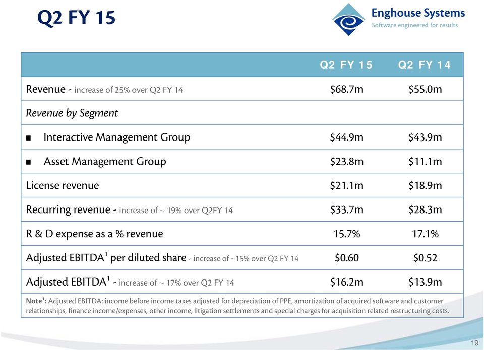 1% Adjusted EBITDA¹ per diluted share - increase of ~15% over Q2 FY 14 $0.60 $0.52 Adjusted EBITDA¹ - increase of ~ 17% over Q2 FY 14 $16.2m $13.