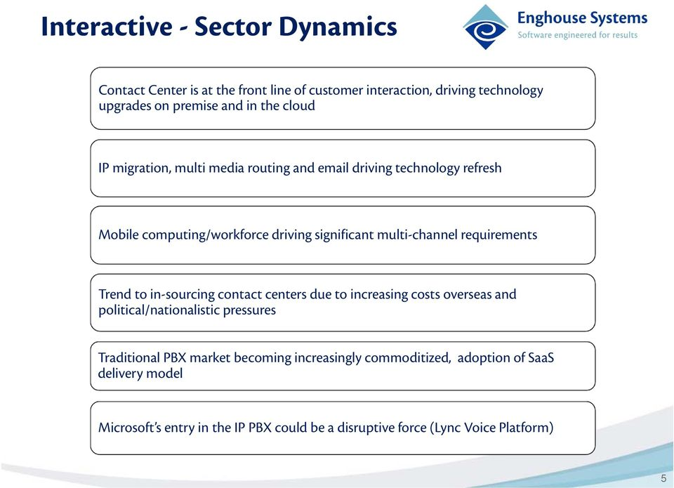 requirements Trend to in-sourcing contact centers due to increasing costs overseas and political/nationalistic pressures Traditional PBX market