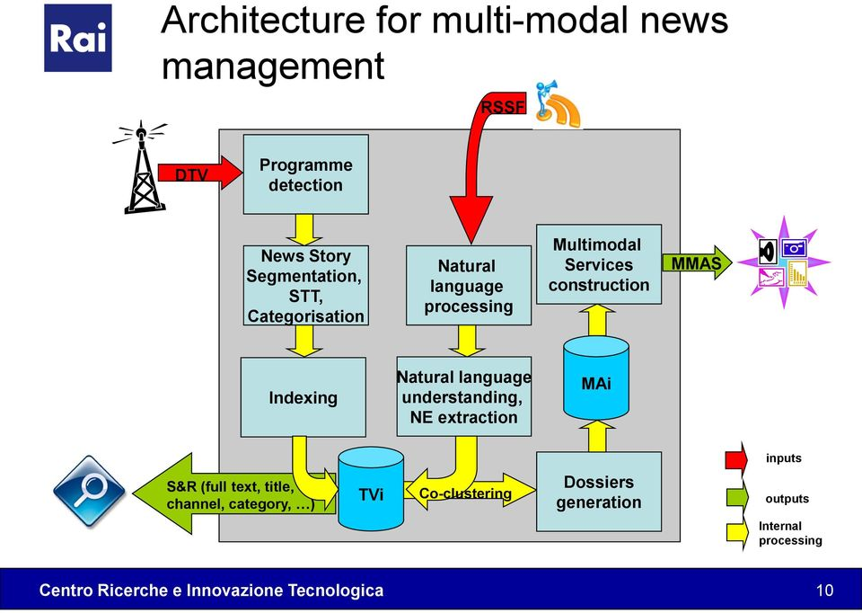 construction MMAS Indexing Natural language understanding, NE extraction MAi inputs S&R