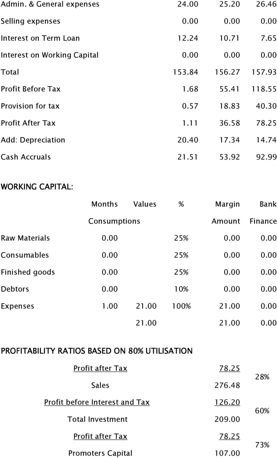 99 WORKING CAPITAL: Months Values % Margin Bank Consumptions Amount Finance Raw Materials 0.00 25% 0.00 0.00 Consumables 0.00 25% 0.00 0.00 Finished goods 0.00 25% 0.00 0.00 Debtors 0.00 10% 0.00 0.00 Expenses 1.
