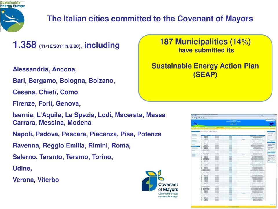 20), including 187 Municipalities (14%) have submitted its Alessandria, Ancona, Bari, Bergamo, Bologna, Bolzano, Cesena,