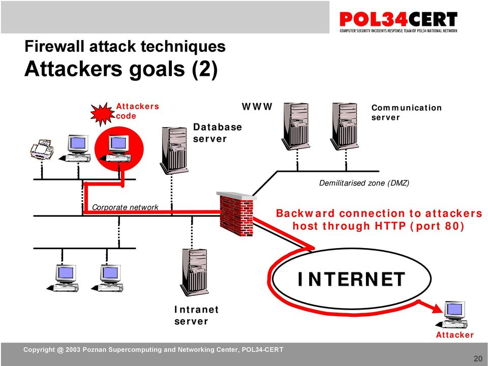 network Backward connection to attackers host