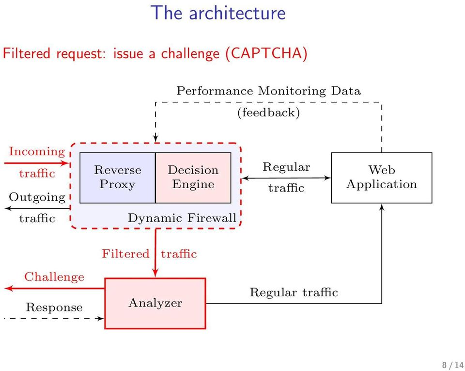 Outgoing Reverse Proxy Decision Engine Regular Web