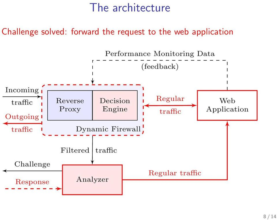 Outgoing Reverse Proxy Decision Engine Regular Web Application