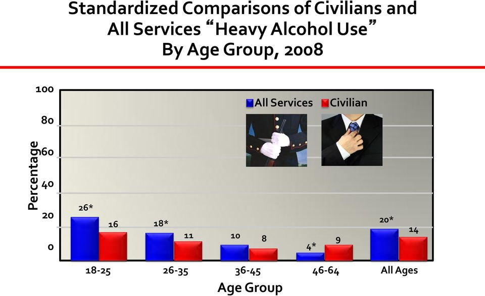 All Services Civilian Percentage 60 40 20 0 26* 16